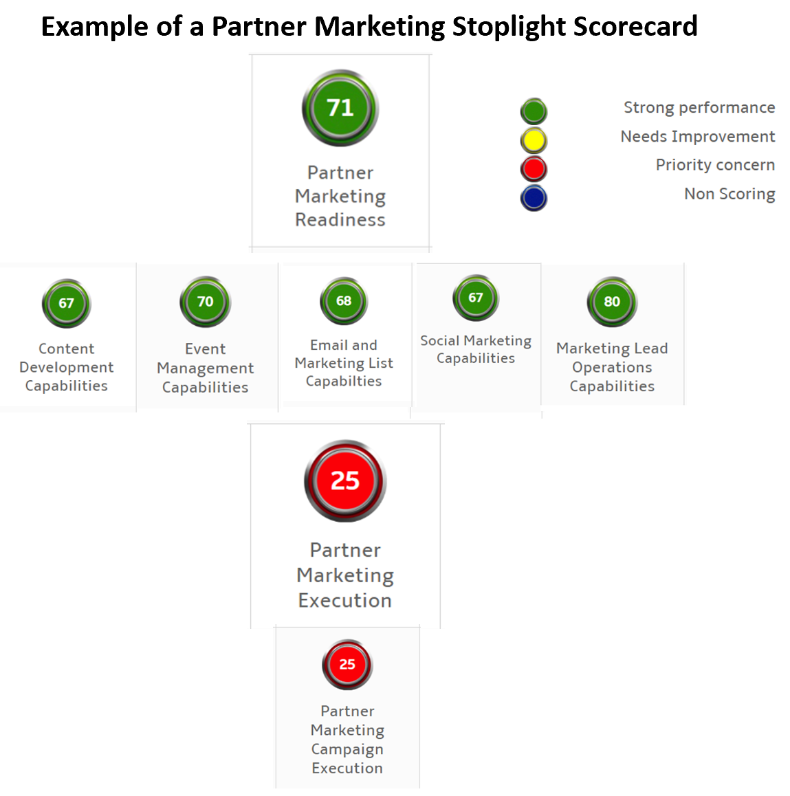 Marketing StopLight Scorecard