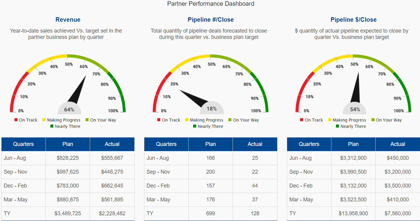 Partner Performance Dashboard