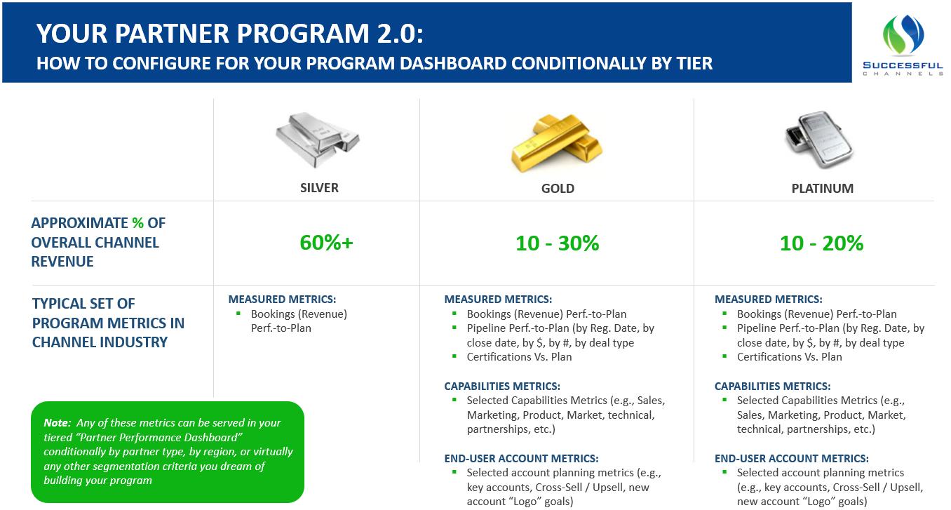 Configure Program Dashboard