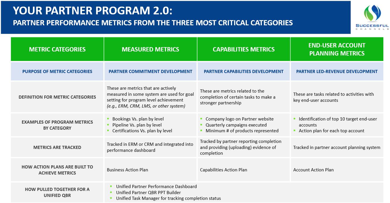 Partner Program 2.0